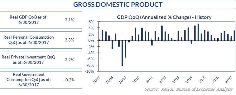 Chart showing GDP History