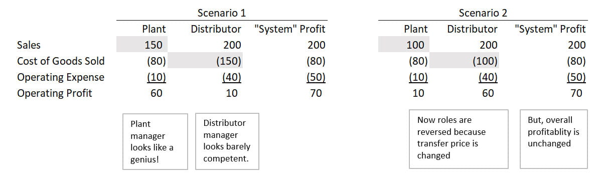Chart comparing the profitability of manufacturing plants between two scenarios.