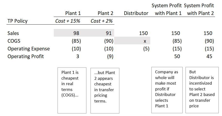Chart comparing the transfer pricing policy between two plants and their resulting profits.
