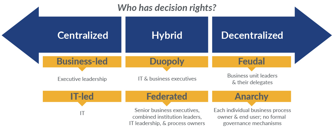 Decision rights graphic