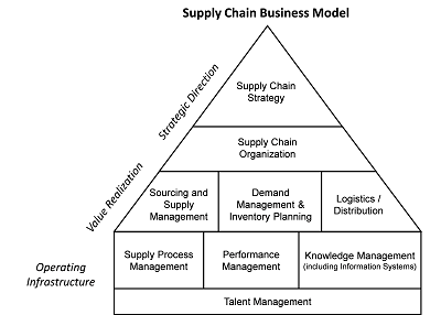 critical success factors in supply chain management Following are five key factors of effective ibp transformation programs  in  addition, it can provide deep visibility into the overall supply chain across  of  supply chain management in contemporary organizations, part of the.