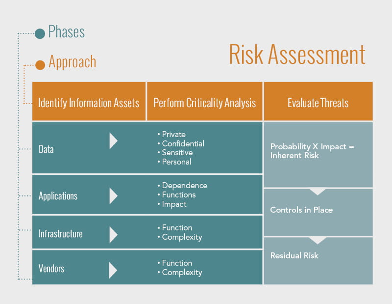 Chart describing the different ways to assess cybersecurity risk