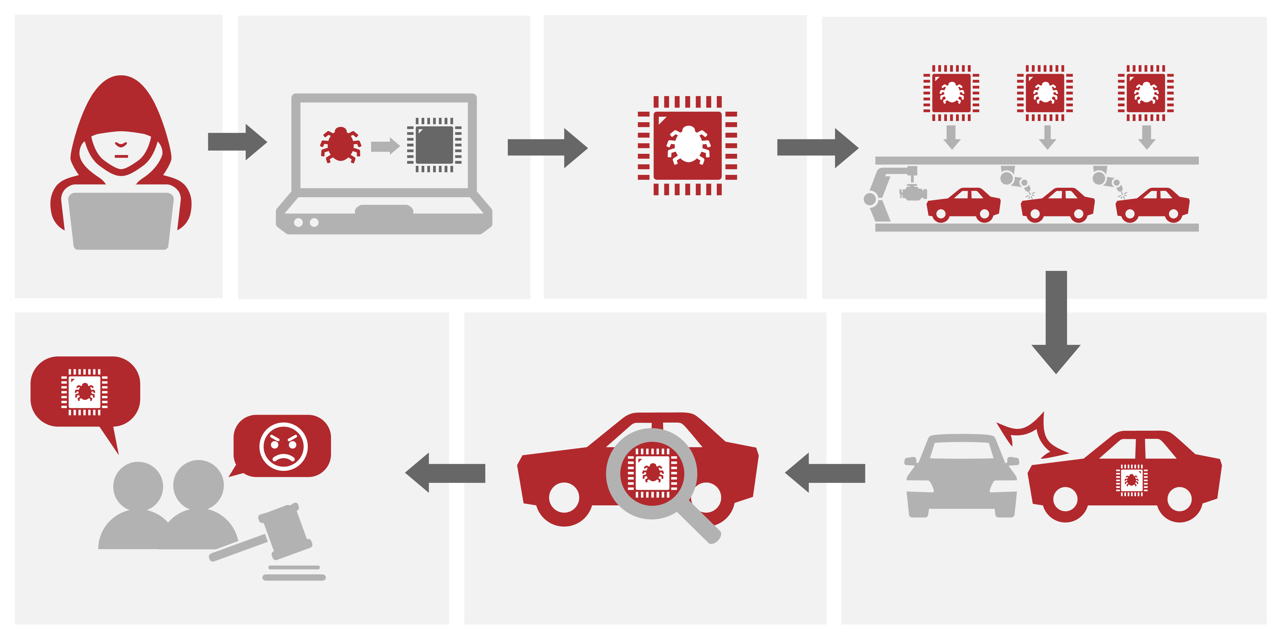Feature image for the automotive cybersecurity resource guide