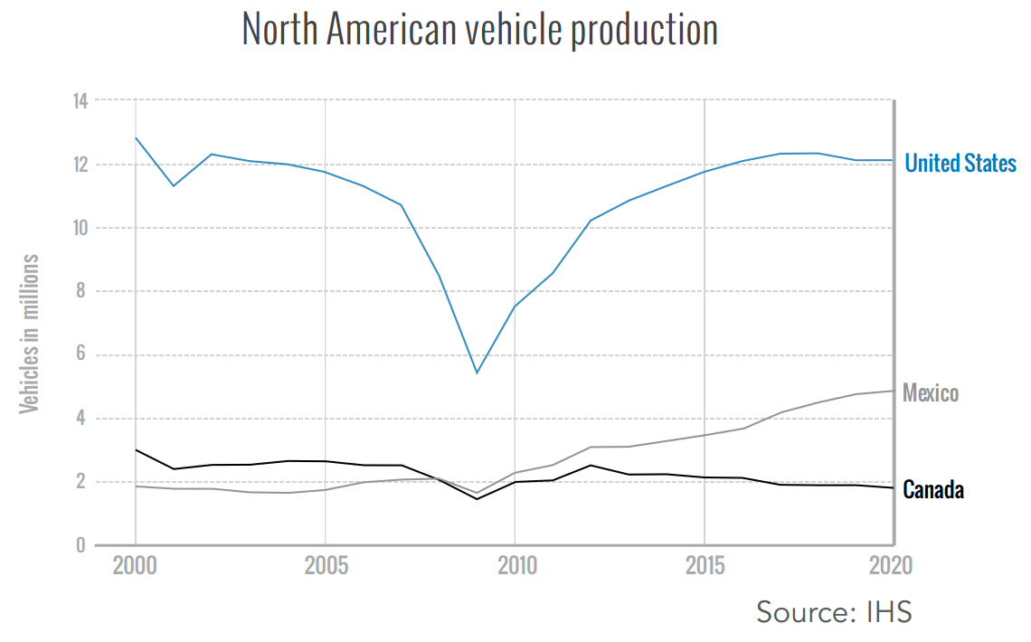 Graph describing the change in North American vehicle production from 2000-2020