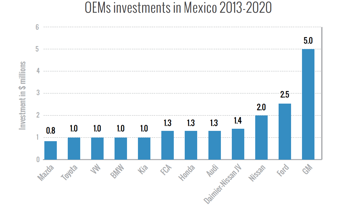 Bar graph describing the change in OEM investments in Mexico from 2013 to 2020
