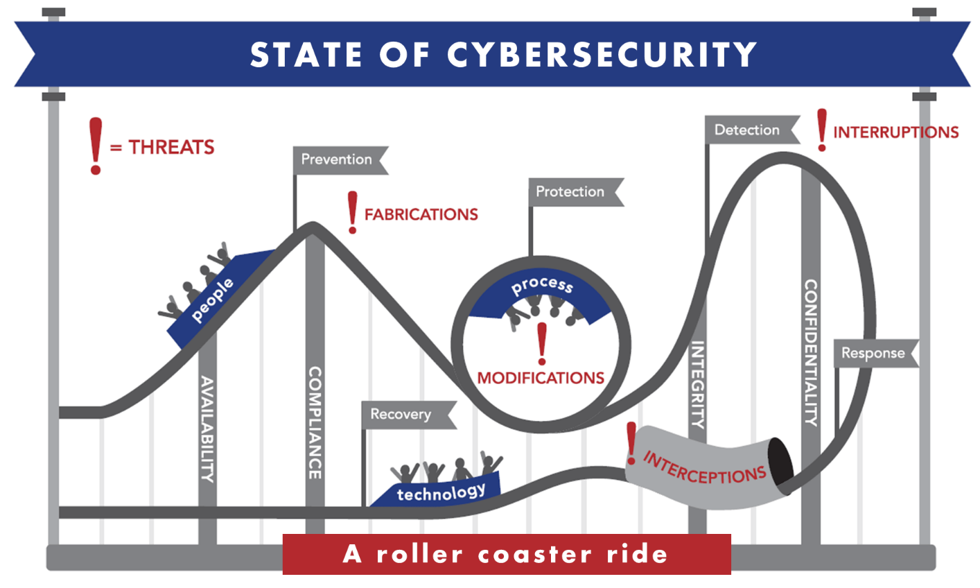 Infographic describing the state of cybersecurity