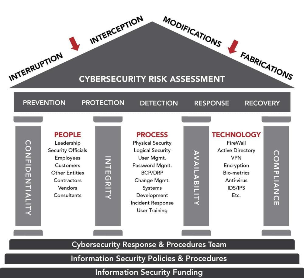 Infographic describing the key components to a successful cybersecurity program
