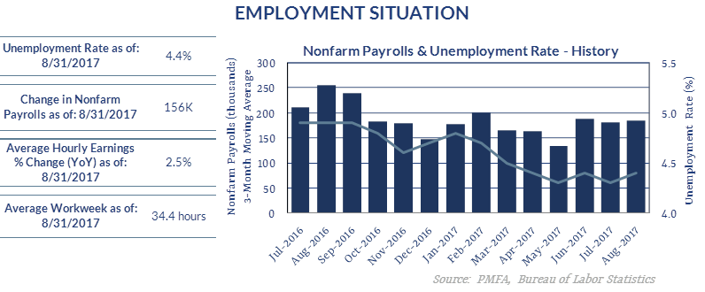Chart describing the change in employment situation from July 2016 to August 2017