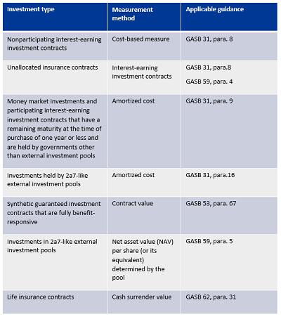 Chart describing paragraph 69 exceptions of GASB 72