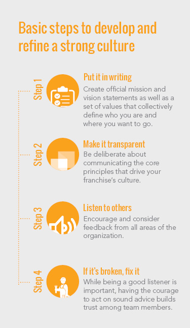 Infographic describing the basic steps to building a strong culture