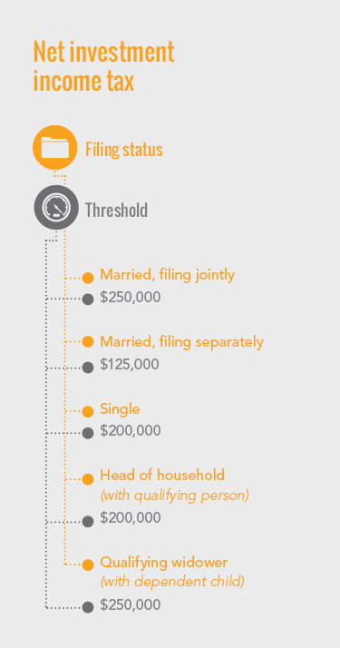 Infographic describing the net investment income tax
