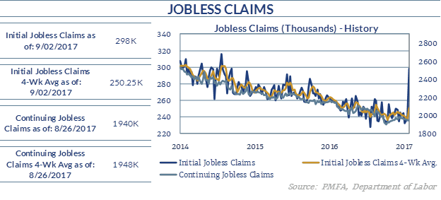 Chart describing the increase in jobless claims since Hurricane Irma.