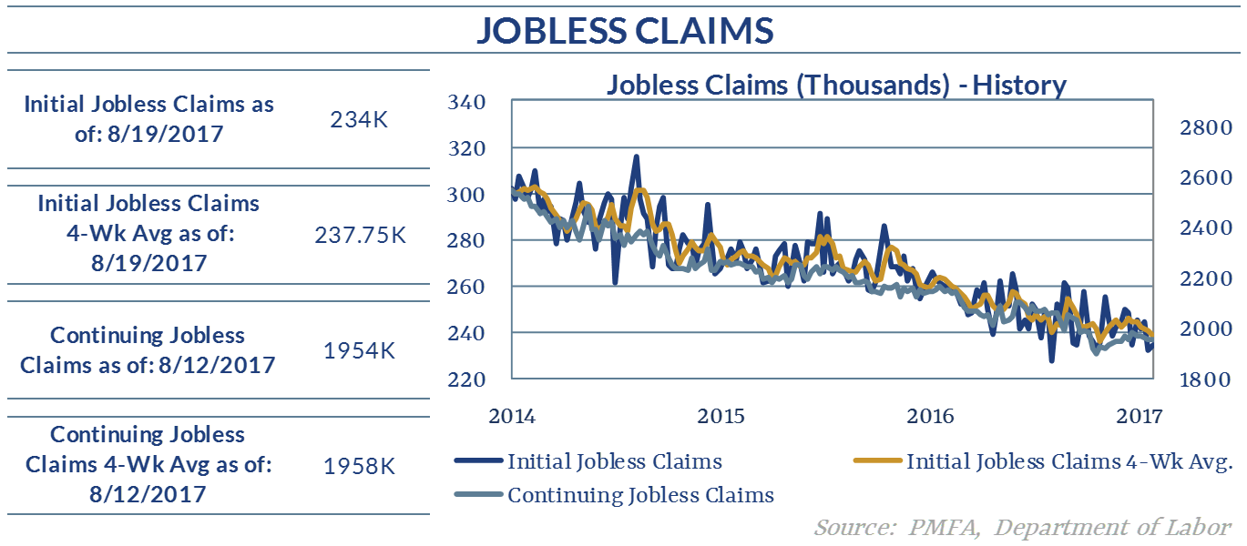 Graph showing the change in Jobless Claims from 2014 to 2017