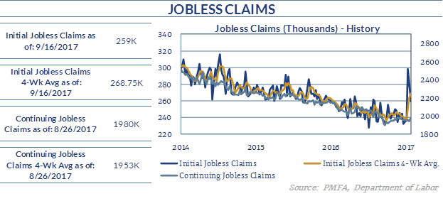 Chart describing the change in jobless claims the week of September 16