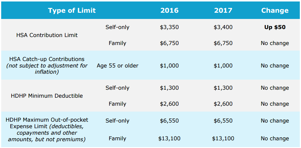 Table describing the change in HSA/HDHP limits from 2016 to 2017