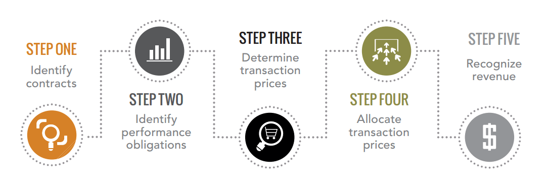 Infographic describing the five step process of revenue recognition analysis