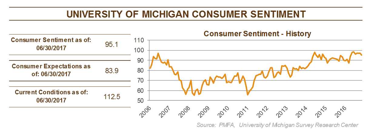 Chart describing the change in consumer sentiment from 2006 to 2016