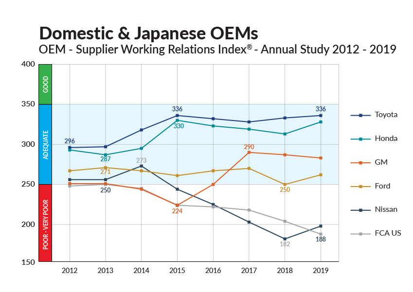 Graph for domestic and japanese oems