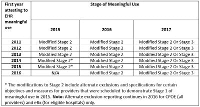 This is a table showing the electronic health record stages of meaningful use over time.