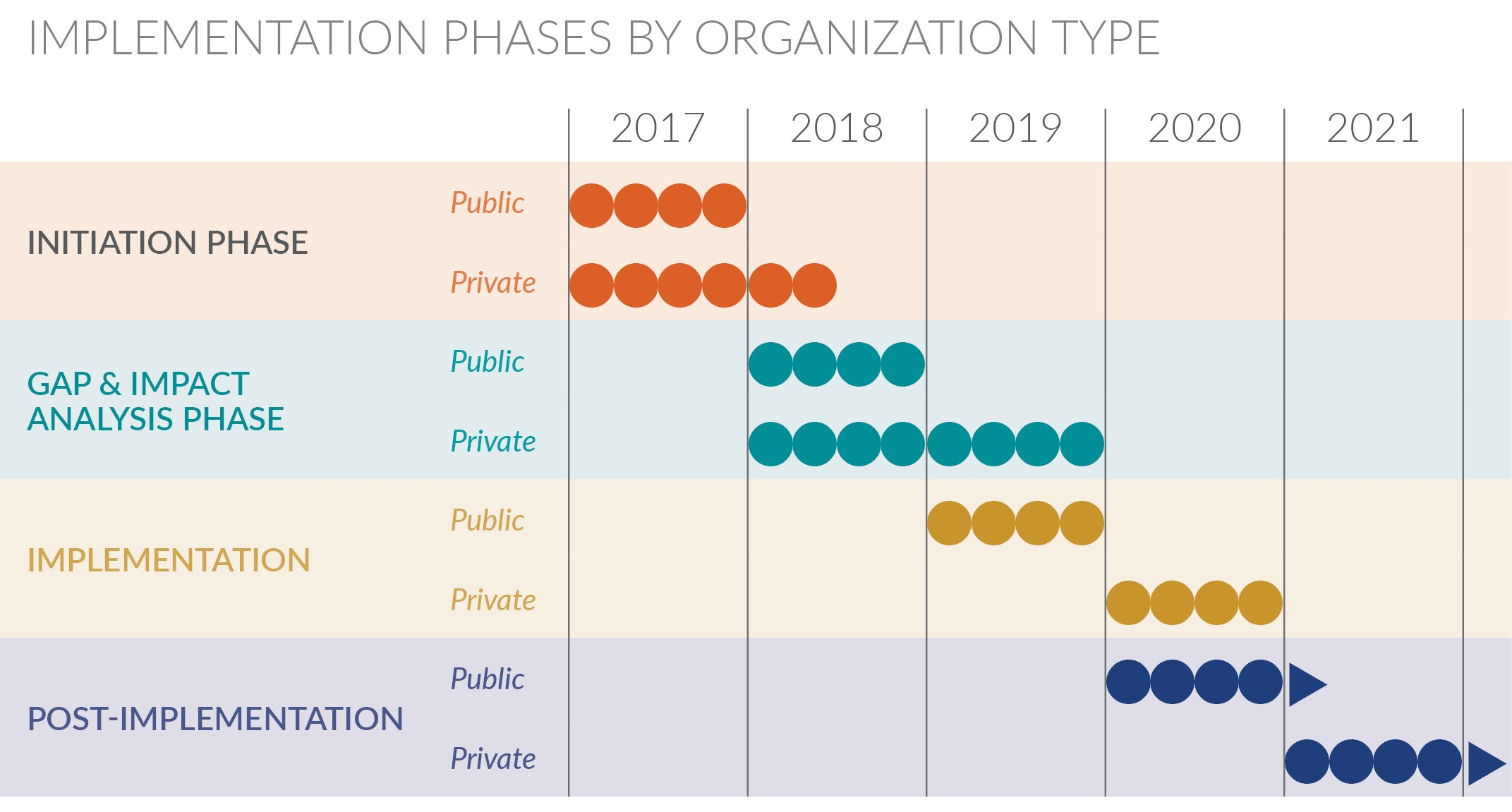 Lease accounting table indicating implementation phases by organization type.