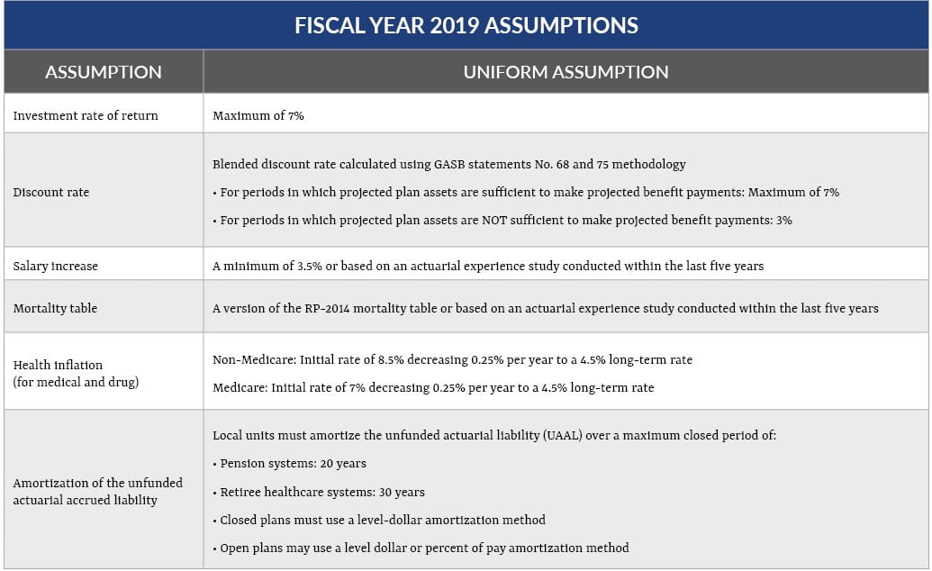 Fiscal Year 2019 chart