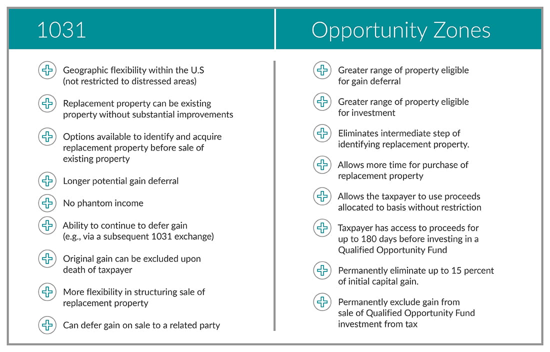 Table of 1031 and opportunity zones