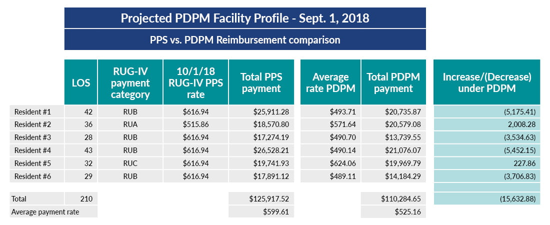 Chart showing PPS versus PDPM reimbursement comparison, SNF PDPM financial impact assessment.