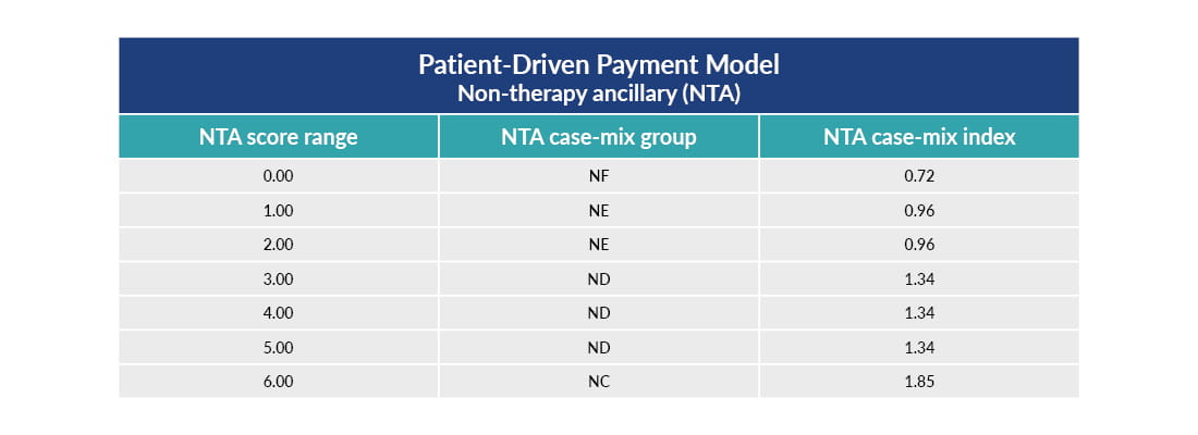 Chart showing the patient-driven payment model, non-therapy ancillary (NTA), SNF PDPM financial impact assessment.