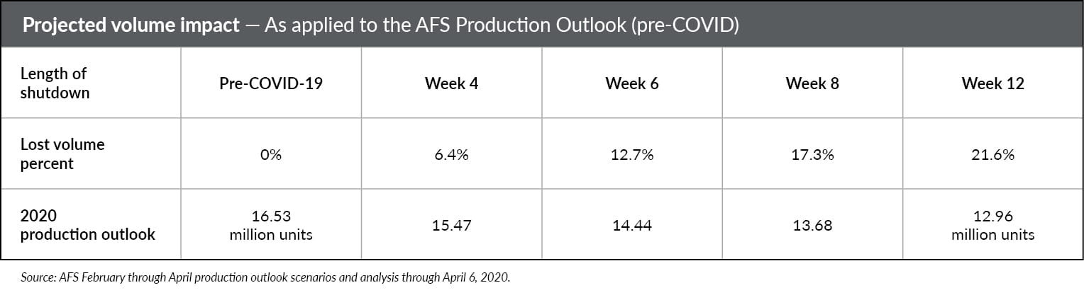 Chart showcasing projected volume impact as applied to the AFS Production Outlook (pre-COVID).