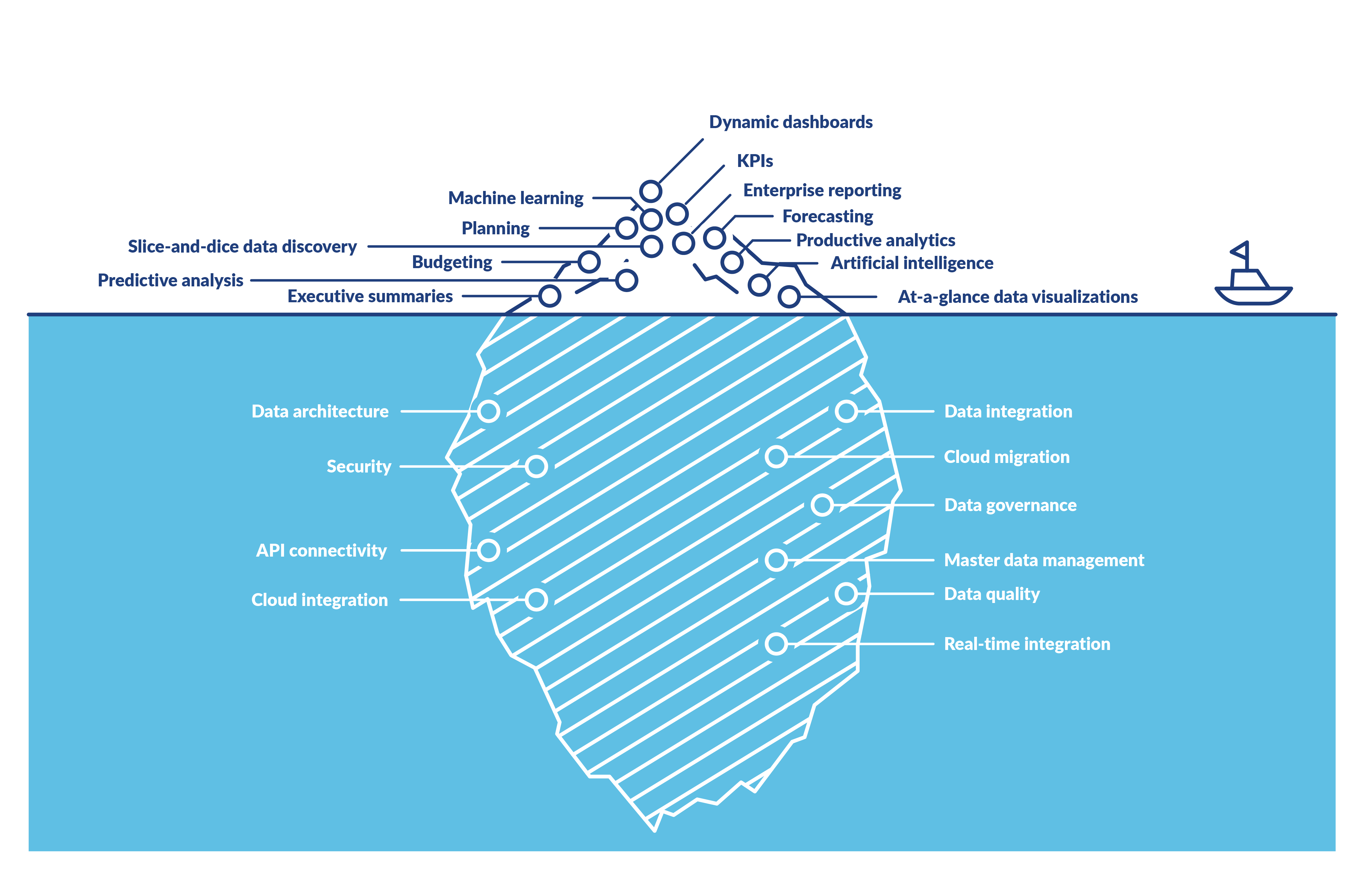 Image of an iceberg illustrating the visible and invisible aspects of business analytics for professional services firms. A data strategy can keep the invisible aspects in check.