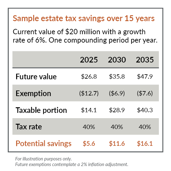 Graphic showcasing estate tax and gift tax planning over 15 years.