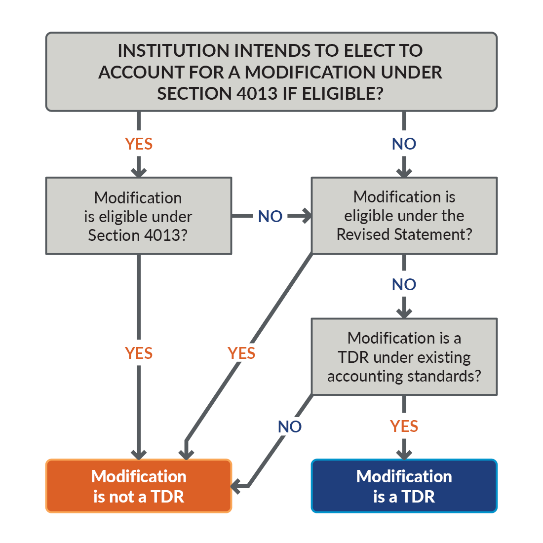 Flow chart depicting COVID-19 loan modifications and accounting considerations.
