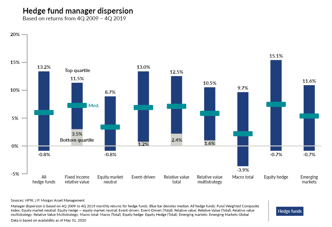 Chart showcasing hedge fund manager dispersion based on returns from 4Q 2009 - 4Q 2019.