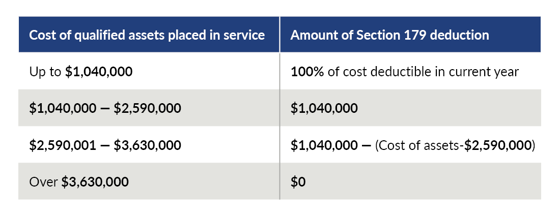 Graphic/chart depicting cost of qualified assets and amount of Section 179 deduction.