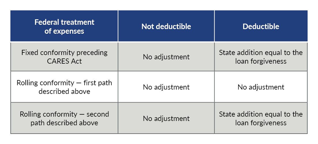 Chart showcasing recommended state adjustments to the two federal projection scenarios in absence of specified guidance.