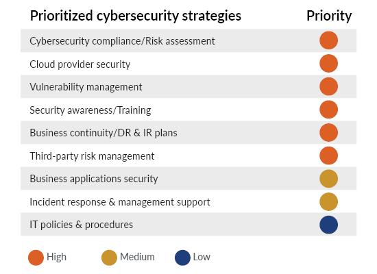 Prioritized cybersecurity strategies graphic