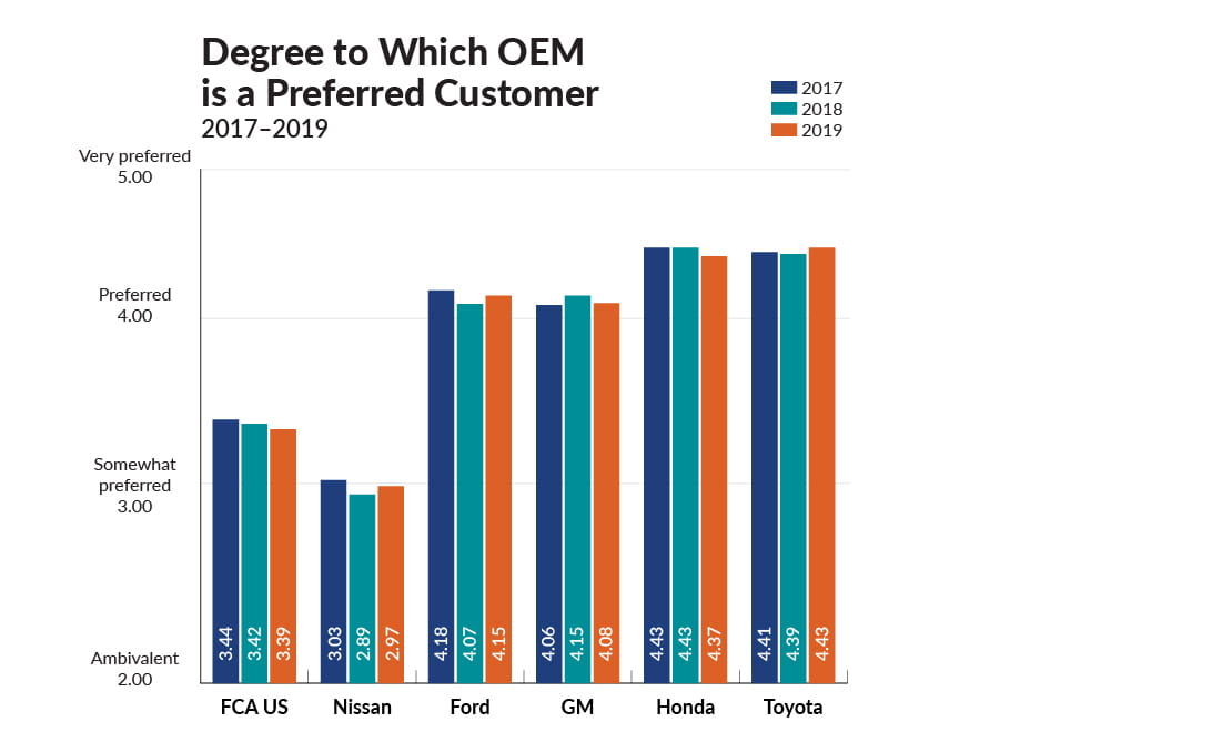 Chart outlining degree to which OEM is a preferred customer