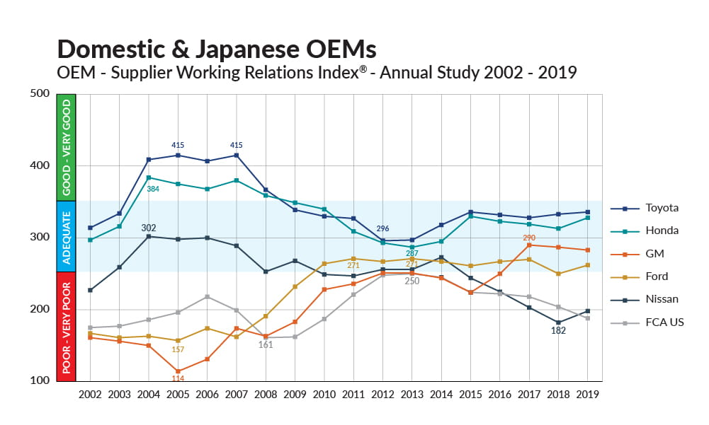Chart for domestic and Japanese OEM's