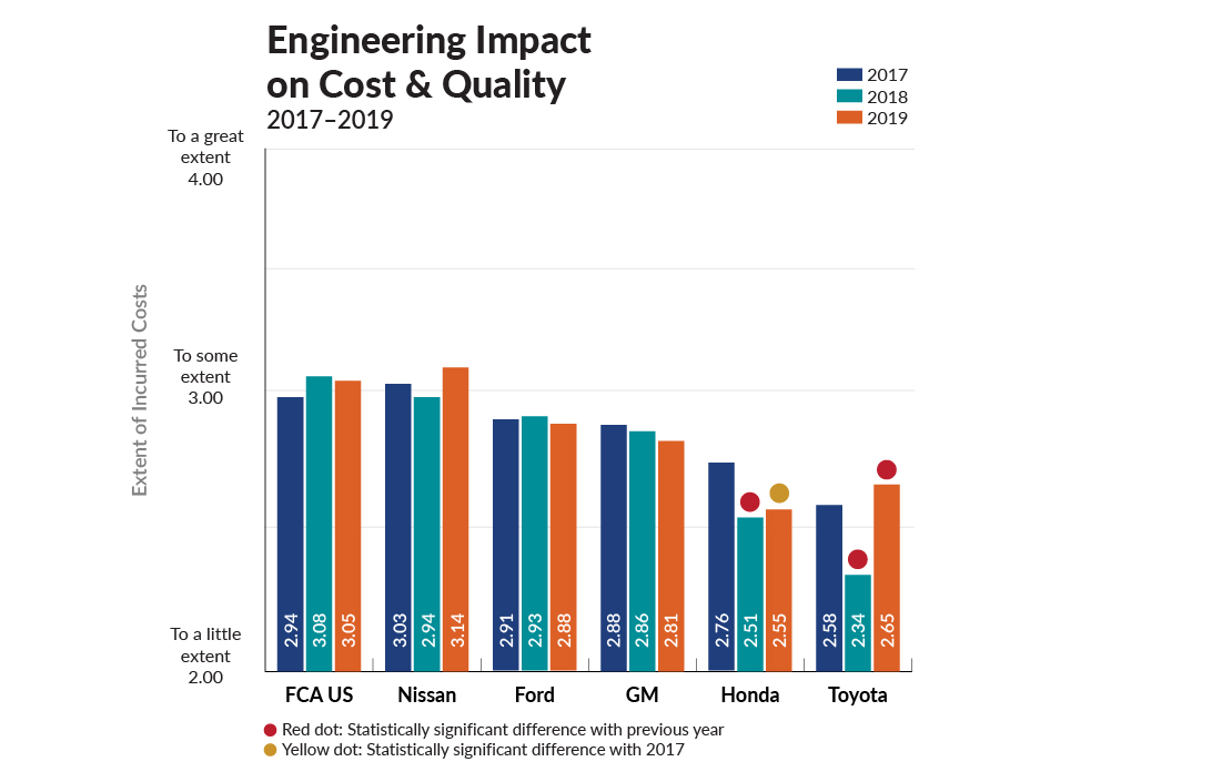 Engineering impact on cost & quality