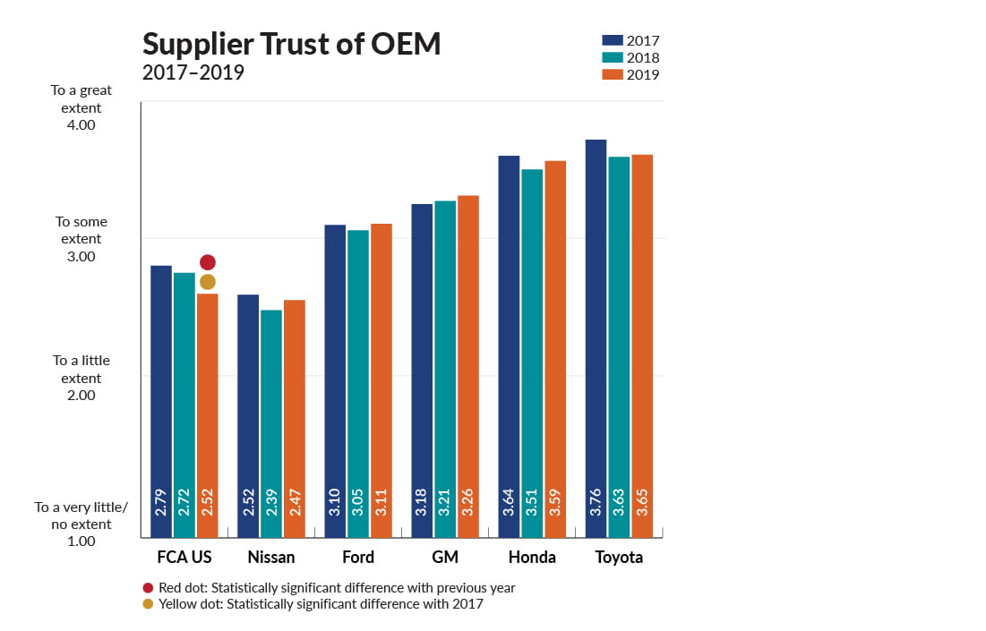 Supplier Trust of OEM