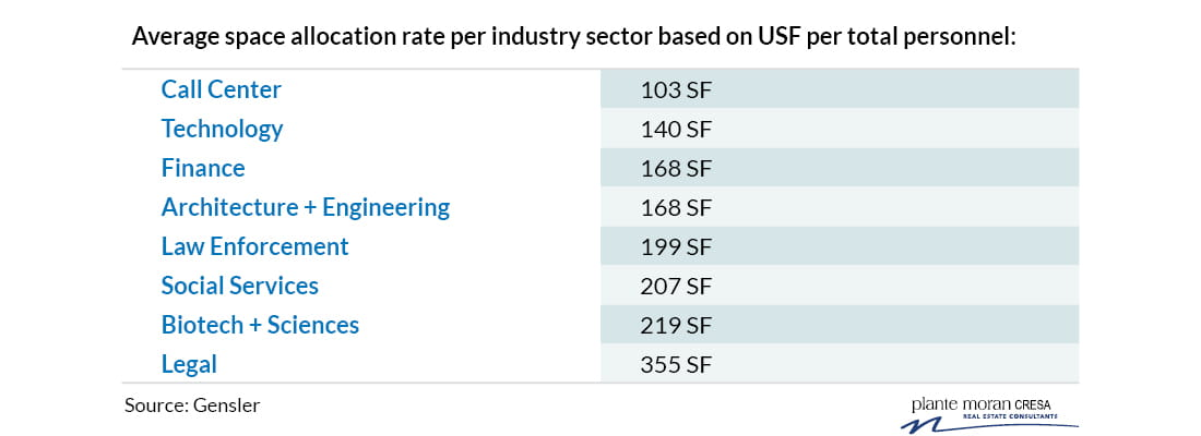 Average space allocation rate per industry sector based on USF per total personnel: