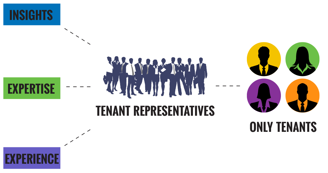 Infographic showing tenant reps and their tenants