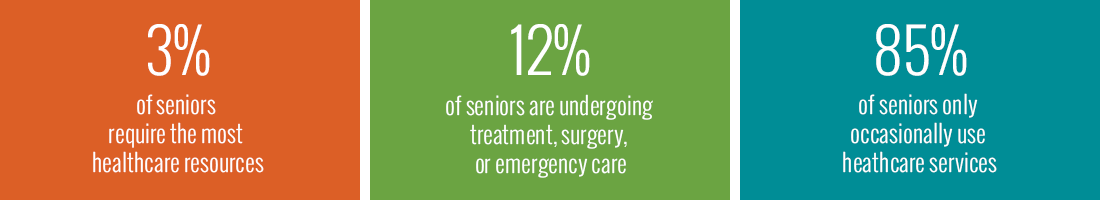 Breakdown of seniors by health infographic