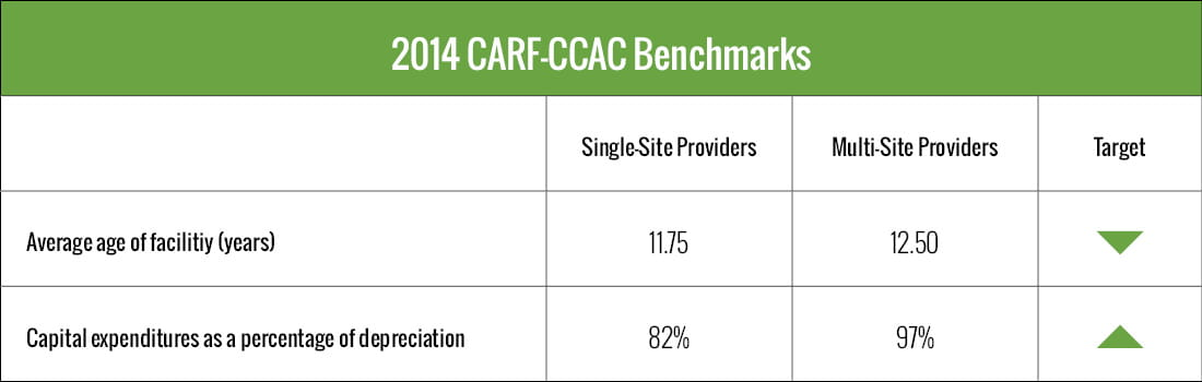 2014 CARF-CCAC benchmarks table