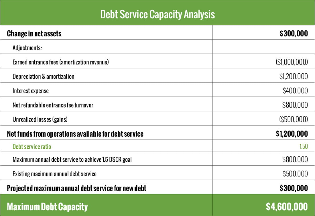Debt service capacity analysis table