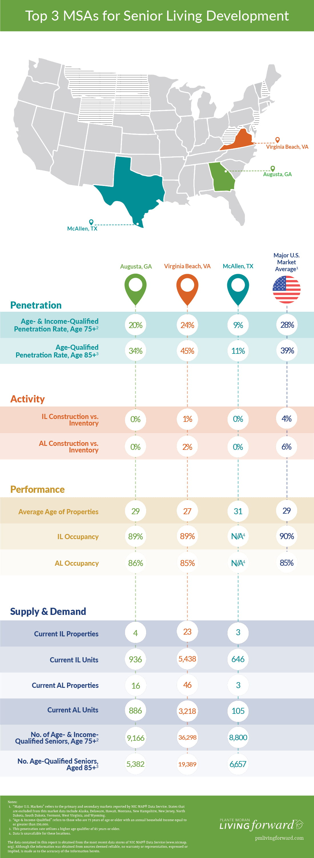 Informational graphic showing the senior living data that indicates which U.S. metros are most favorable toward new senior living development