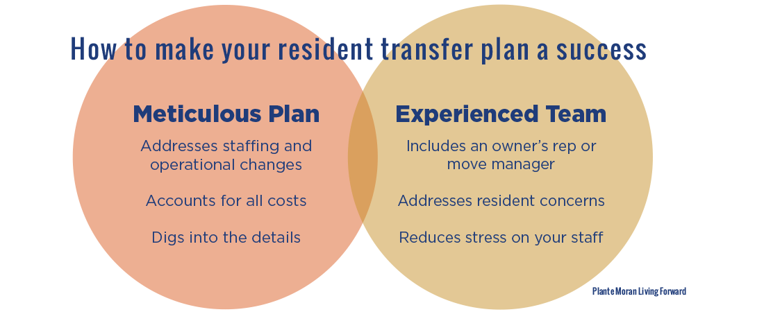 Venn diagram describing the two interlocking steps for a successful resident relocation