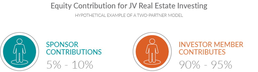 Infographic showing an equity contribution for JV real estate investing can be structured in a hypothetical example of a two-partner model