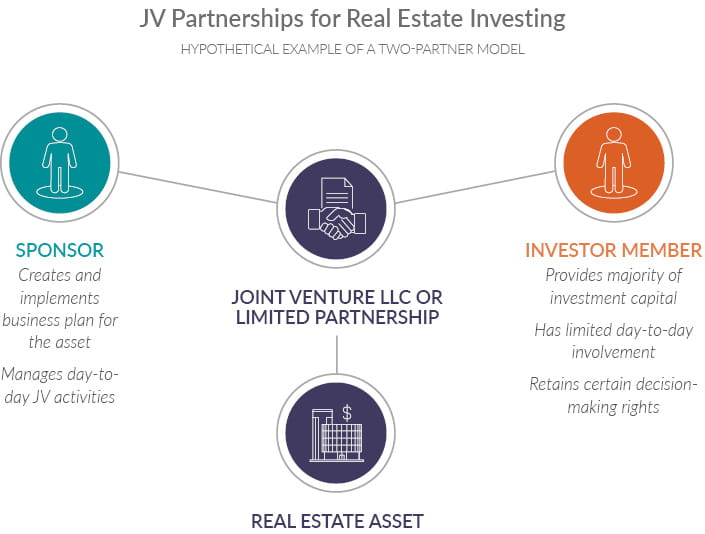 Infographic showing how JV Partnerships for Real Estate Investing can be structured in a hypothetical example of a two-partner model