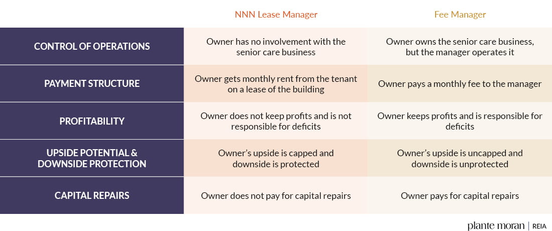Senior Living Property Management Structures table comparing NNN Lease Manager to Fee Manager from an owner's perspective
